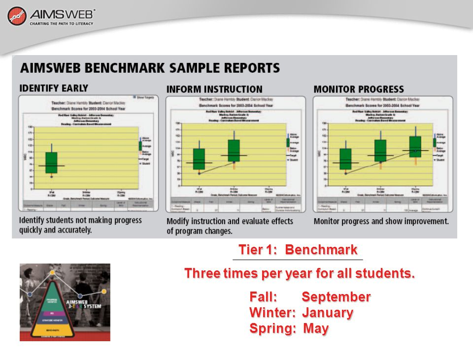 Tier 1: Benchmark Three times per year for all students. Three times per year for all students. Fall: September Winter: January Spring: May