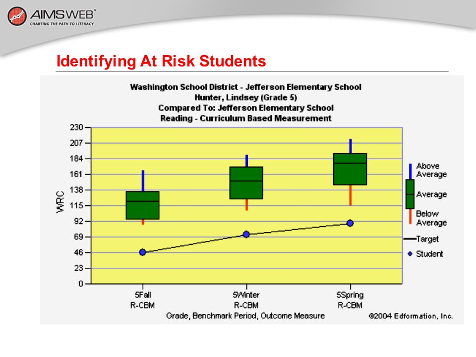 Identifying At Risk Students