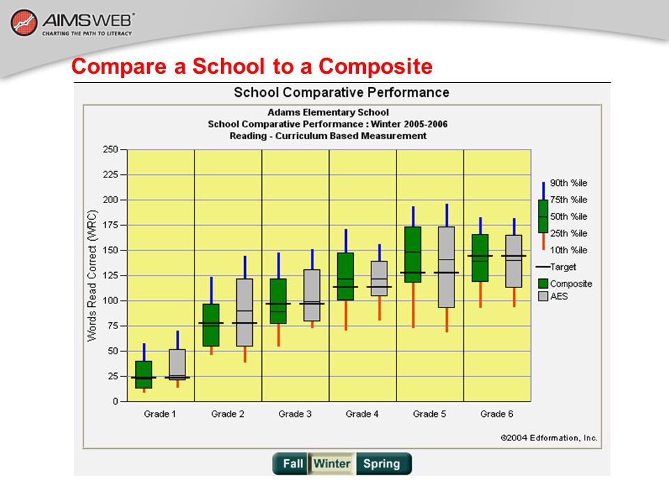 Compare a School to a Composite