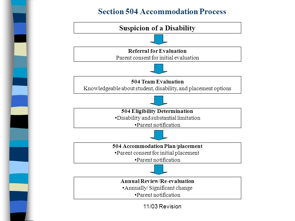 11/03 Revision Section 504 Vs. IDEA Requires accommodation plan, not an IEP.