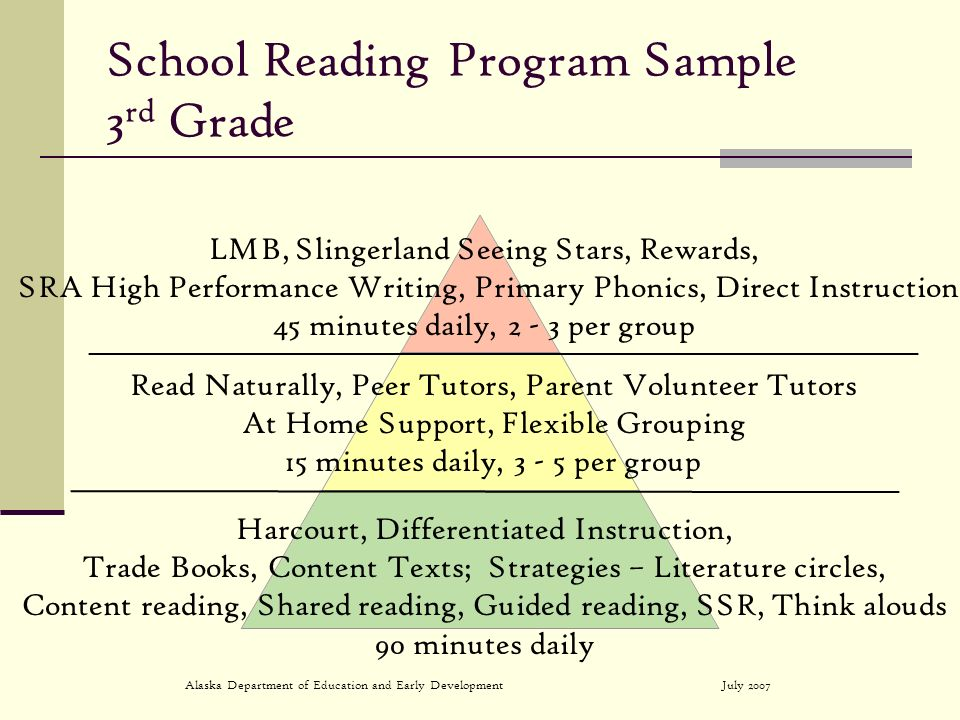 July 2007Alaska Department of Education and Early Development School Reading Program Sample 3 rd Grade LMB, Slingerland Seeing Stars, Rewards, SRA High Performance Writing, Primary Phonics, Direct Instruction 45 minutes daily, 2 - 3 per group Read Naturally, Peer Tutors, Parent Volunteer Tutors At Home Support, Flexible Grouping 15 minutes daily, 3 - 5 per group Harcourt, Differentiated Instruction, Trade Books, Content Texts; Strategies – Literature circles, Content reading, Shared reading, Guided reading, SSR, Think alouds 90 minutes daily