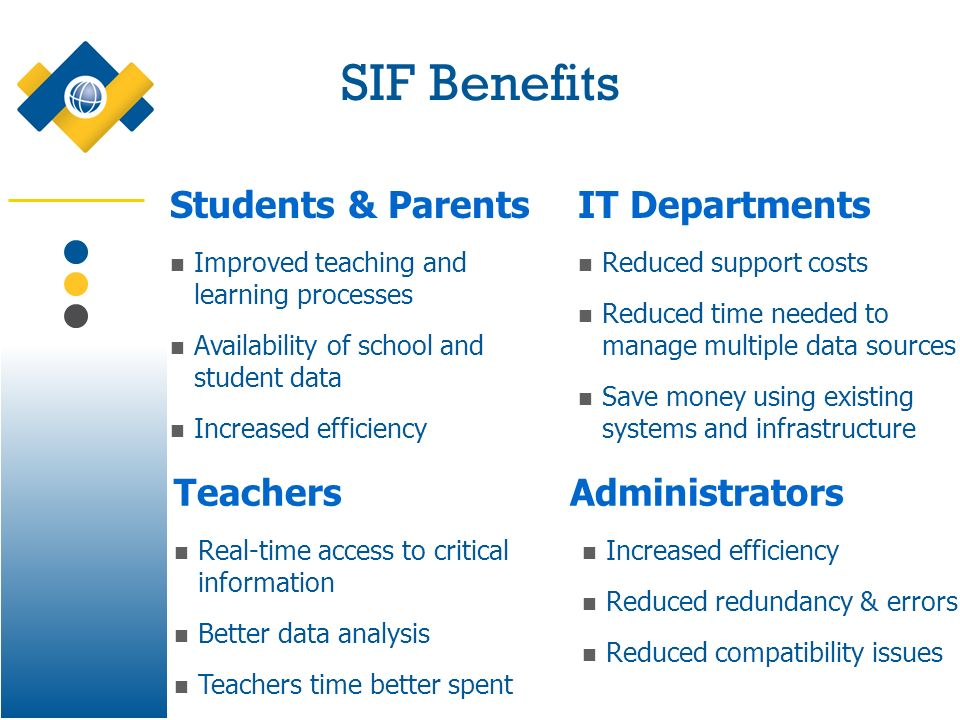 SIF Benefits Teachers Real-time access to critical information Better data analysis Teachers time better spent Students & Parents Improved teaching an