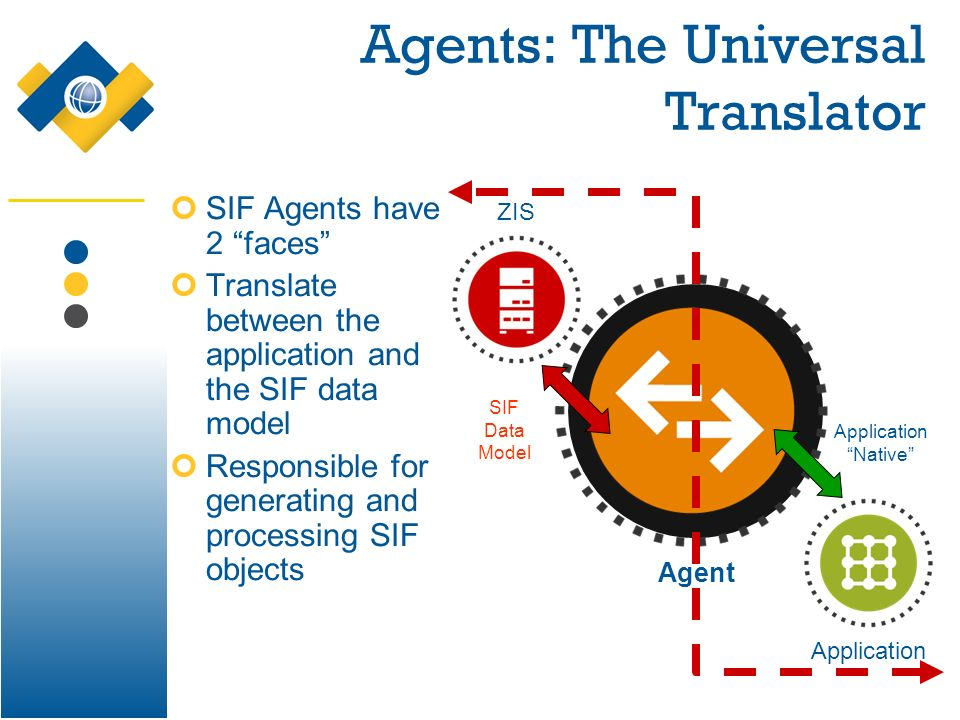 Agents: The Universal Translator SIF Agents have 2 faces Translate between the application and the SIF data model Responsible for generating and processing SIF objects ZIS Application Application Native SIF Data Model Agent