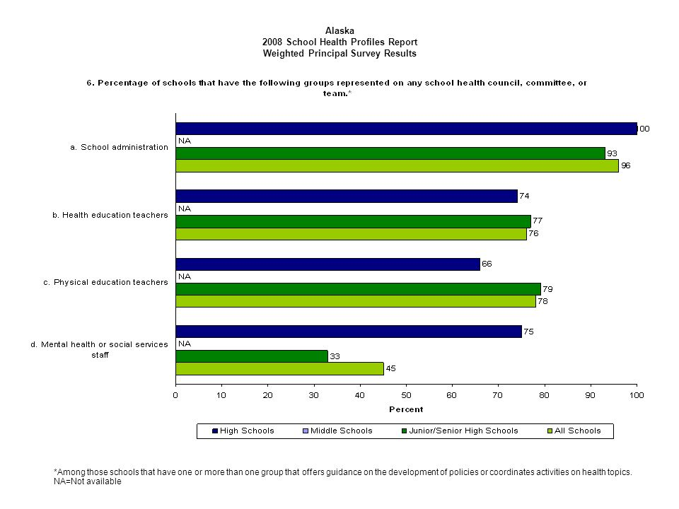 Alaska 2008 School Health Profiles Report Weighted Principal Survey Results *Among those schools that have one or more than one group that offers guidance on the development of policies or coordinates activities on health topics.