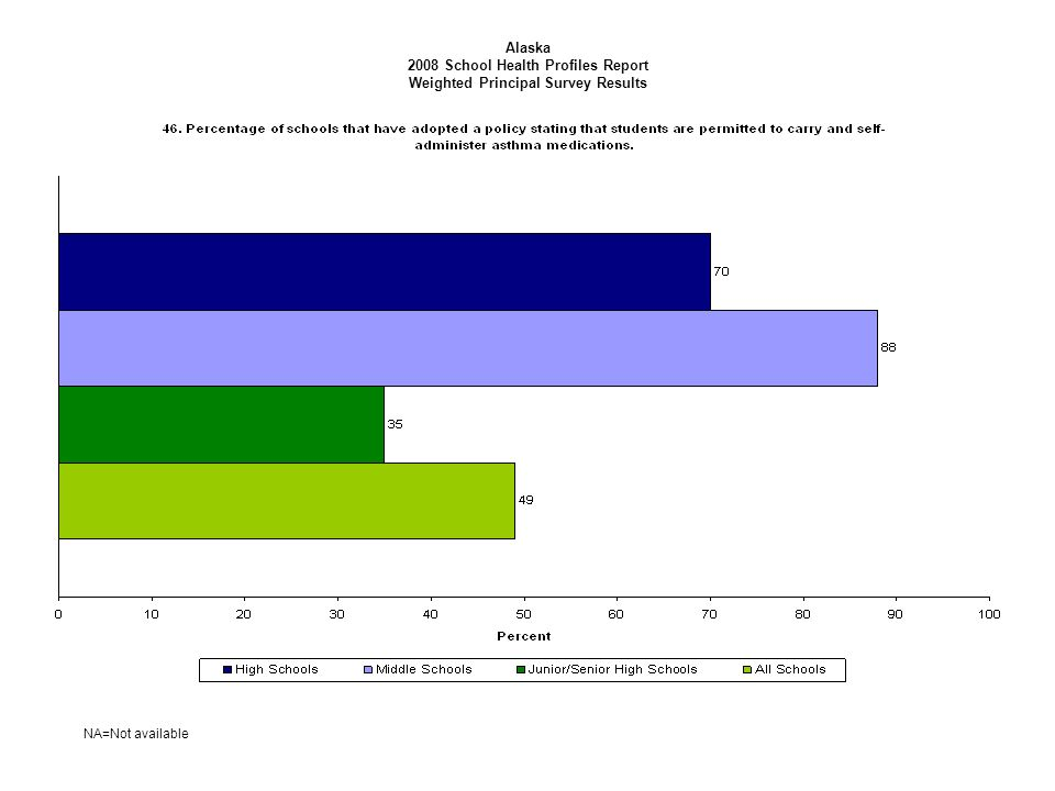 Alaska 2008 School Health Profiles Report Weighted Principal Survey Results NA=Not available