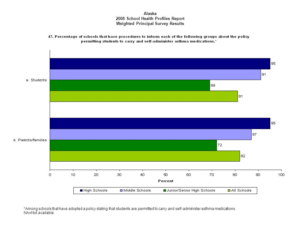 Alaska 2008 School Health Profiles Report Weighted Principal Survey Results *Among schools that have adopted a policy stating that students are permit