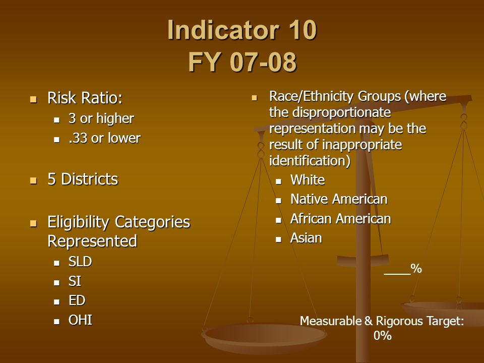 Indicator 10 FY 07-08 Risk Ratio: Risk Ratio: 3 or higher 3 or higher.33 or lower.33 or lower 5 Districts 5 Districts Eligibility Categories Represented Eligibility Categories Represented SLD SLD SI SI ED ED OHI OHI Race/Ethnicity Groups (where the disproportionate representation may be the result of inappropriate identification) White Native American African American Asian Measurable & Rigorous Target: 0% ____%