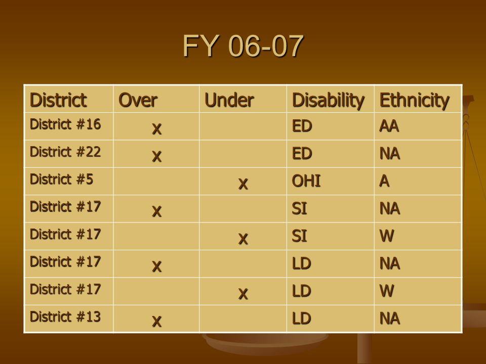 FY 06-07 DistrictOverUnderDisabilityEthnicity District #16 xEDAA District #22 xEDNA District #5 xOHIA District #17 xSINA xSIW xLDNA xLDW District #13 xLDNA