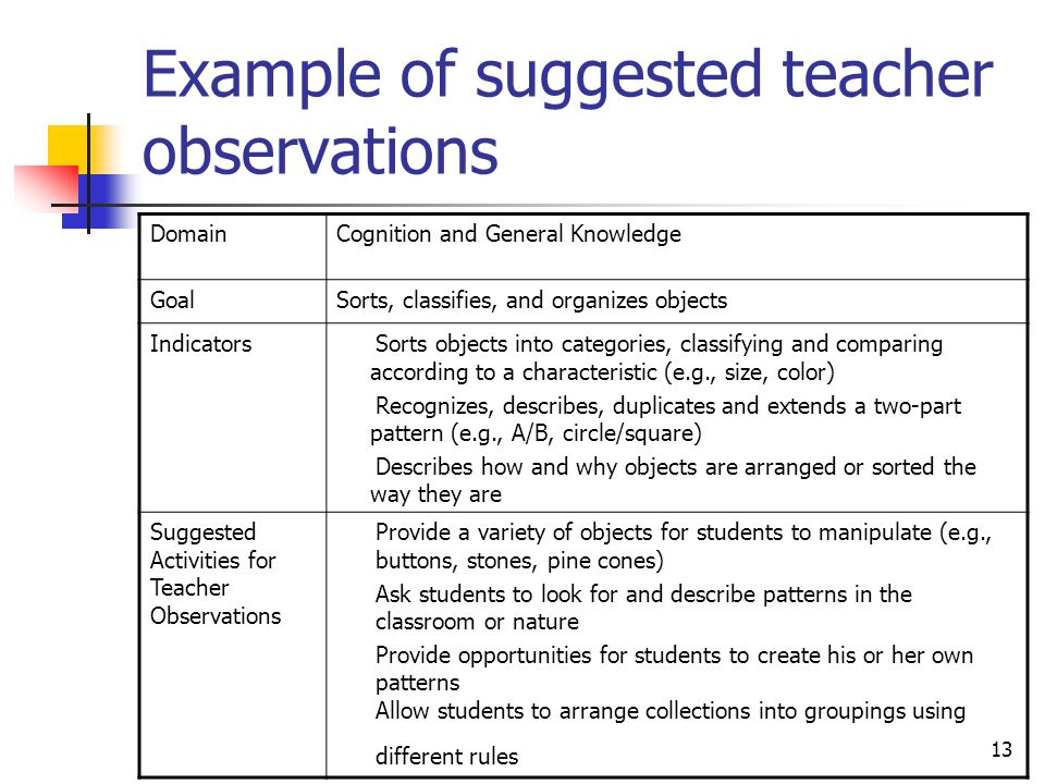 13 Example of suggested teacher observations DomainCognition and General Knowledge GoalSorts, classifies, and organizes objects IndicatorsSorts objects into categories, classifying and comparing according to a characteristic (e.g., size, color) Recognizes, describes, duplicates and extends a two-part pattern (e.g., A/B, circle/square) Describes how and why objects are arranged or sorted the way they are Suggested Activities for Teacher Observations Provide a variety of objects for students to manipulate (e.g., buttons, stones, pine cones) Ask students to look for and describe patterns in the classroom or nature Provide opportunities for students to create his or her own patterns Allow students to arrange collections into groupings using different rules