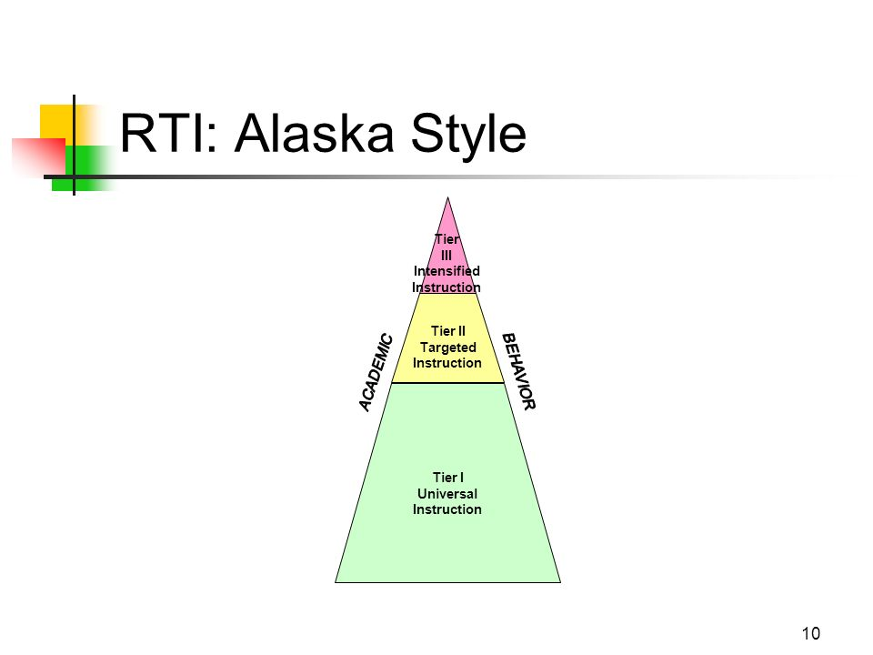 10 RTI: Alaska Style Tier III Intensified Instruction Tier II Targeted Instruction Tier I Universal Instruction