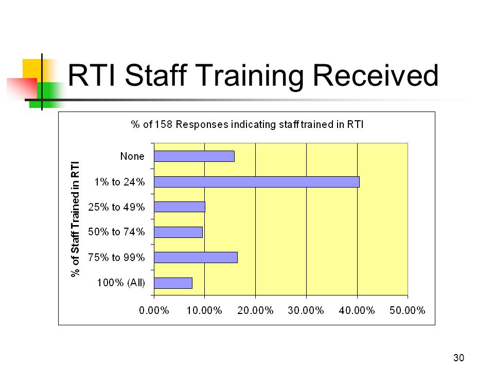 30 RTI Staff Training Received