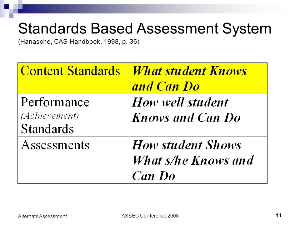 ASSEC Conference 200811 Alternate Assessment Standards Based Assessment System (Hanasche, CAS Handbook, 1998, p. 36)