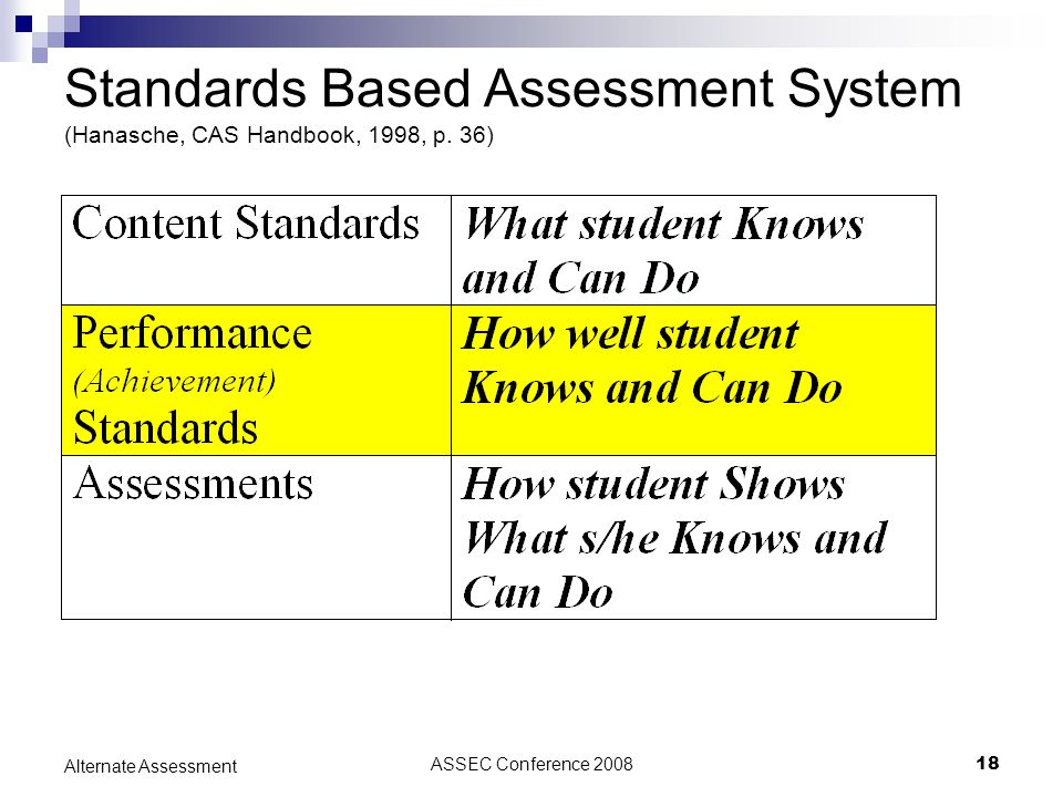 ASSEC Conference 200818 Alternate Assessment Standards Based Assessment System (Hanasche, CAS Handbook, 1998, p. 36)