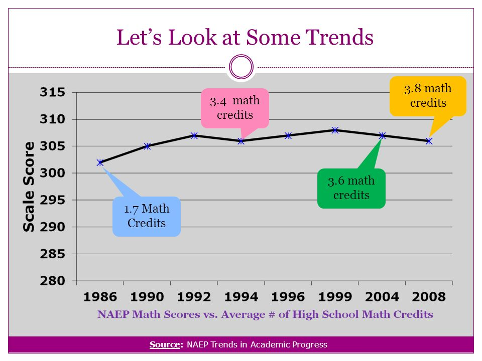 Lets Look at Some Trends 1.7 Math Credits 3.6 math credits 3.8 math credits 3.4 math credits Source: NAEP Trends in Academic Progress