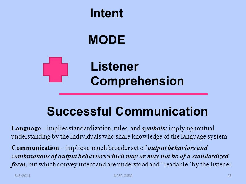 Intent MODE Listener Comprehension Successful Communication 3/8/2014NCSC GSEG25 Language – implies standardization, rules, and symbols; implying mutual understanding by the individuals who share knowledge of the language system Communication – implies a much broader set of output behaviors and combinations of output behaviors which may or may not be of a standardized form, but which convey intent and are understood and readable by the listener