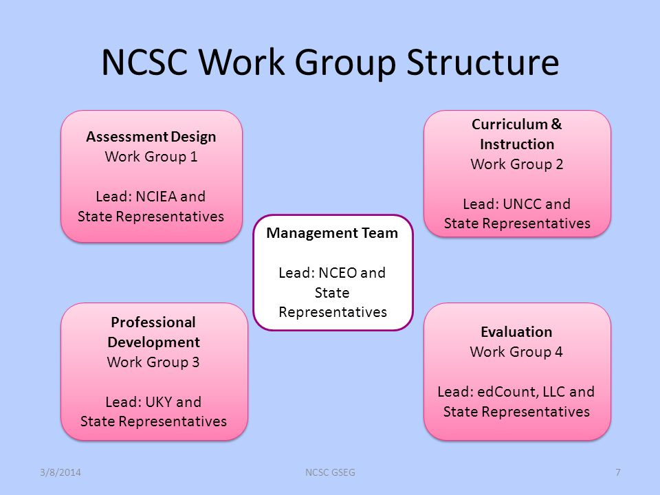 NCSC Work Group Structure 3/8/2014NCSC GSEG7 Management Team Lead: NCEO and State Representatives Assessment Design Work Group 1 Lead: NCIEA and State Representatives Assessment Design Work Group 1 Lead: NCIEA and State Representatives Professional Development Work Group 3 Lead: UKY and State Representatives Professional Development Work Group 3 Lead: UKY and State Representatives Curriculum & Instruction Work Group 2 Lead: UNCC and State Representatives Curriculum & Instruction Work Group 2 Lead: UNCC and State Representatives Evaluation Work Group 4 Lead: edCount, LLC and State Representatives Evaluation Work Group 4 Lead: edCount, LLC and State Representatives