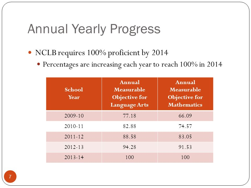 Annual Yearly Progress NCLB requires 100% proficient by 2014 Percentages are increasing each year to reach 100% in School Year Annual Measurable Objective for Language Arts Annual Measurable Objective for Mathematics