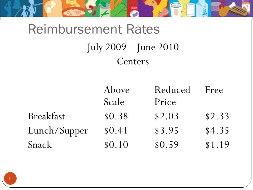 Reimbursement Rates July 2009 – June 2010 Centers AboveReducedFree ScalePrice Breakfast$0.38$2.03$2.33 Lunch/Supper$0.41$3.95$4.35 Snack$0.10$0.59$1.1