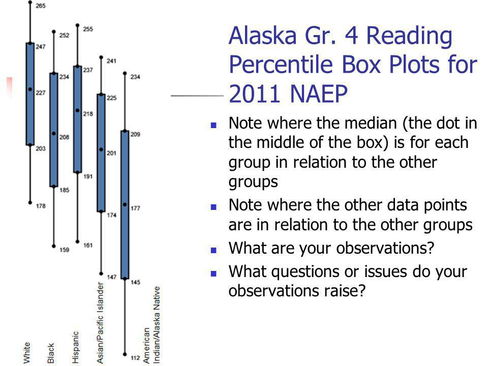 Alaska Gr. 4 Reading Percentile Box Plots for 2011 NAEP Note where the median (the dot in the middle of the box) is for each group in relation to the