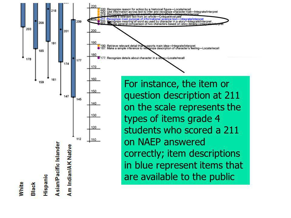 For instance, the item or question description at 211 on the scale represents the types of items grade 4 students who scored a 211 on NAEP answered co