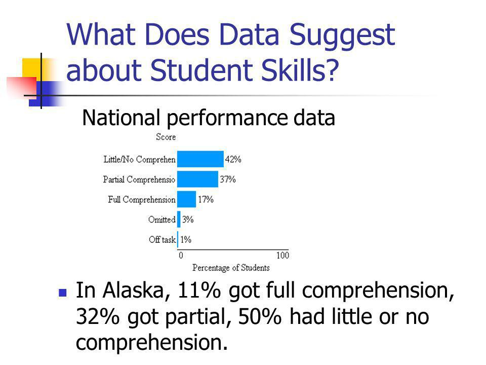 What Does Data Suggest about Student Skills? In Alaska, 11% got full comprehension, 32% got partial, 50% had little or no comprehension. National perf