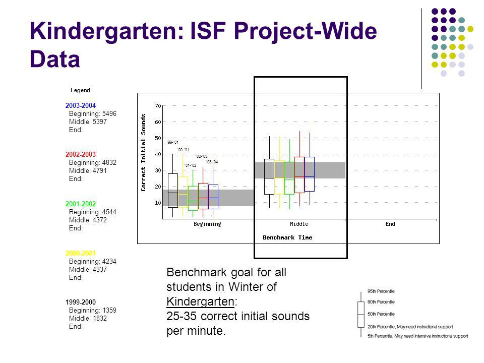 Kindergarten: ISF Project-Wide Data Initial Sound Fluency Legend Initial Sound Fluency 2003-2004 Beginning: 5496 Middle: 5397 End: 2002-2003 Beginning: 4832 Middle: 4791 End: 2001-2002 Beginning: 4544 Middle: 4372 End: 2000-2001 Beginning: 4234 Middle: 4337 End: 1999-2000 Beginning: 1359 Middle: 1832 End: Benchmark goal for all students in Winter of Kindergarten: 25-35 correct initial sounds per minute.