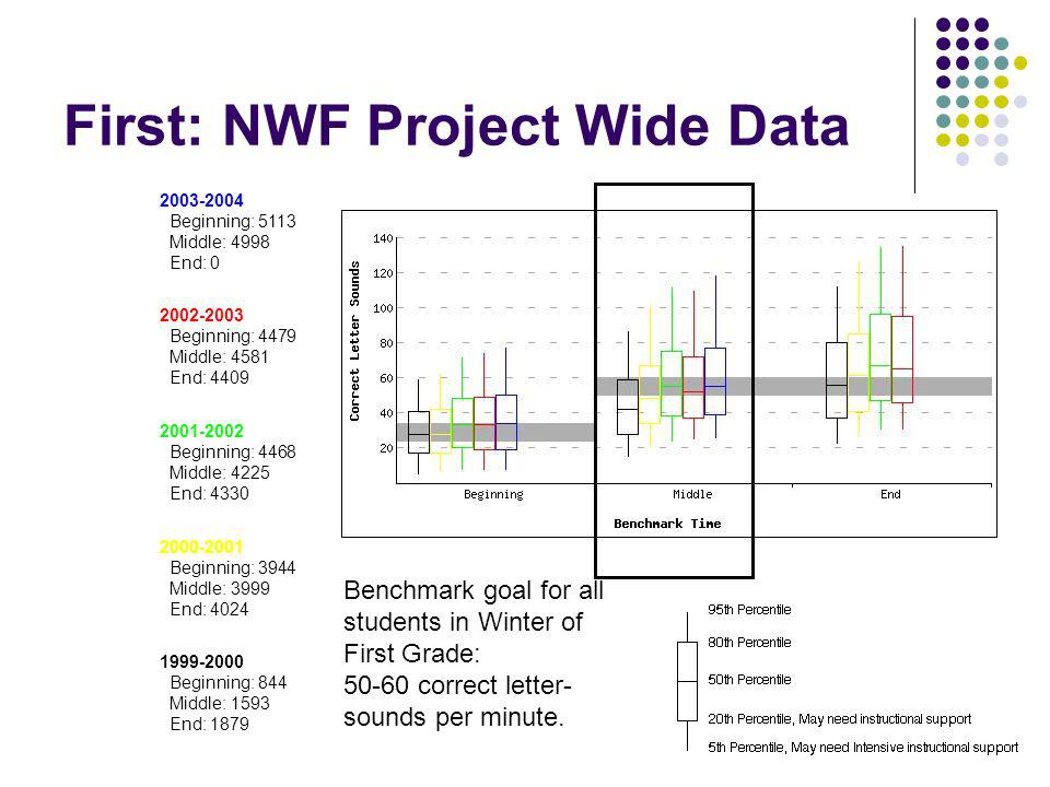 First: NWF Project Wide Data 2003-2004 Beginning: 5113 Middle: 4998 End: 0 2002-2003 Beginning: 4479 Middle: 4581 End: 4409 2001-2002 Beginning: 4468