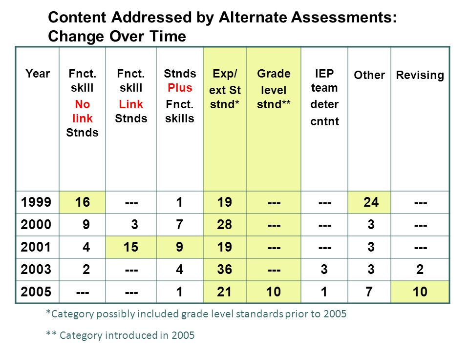 Content Addressed by Alternate Assessments: Change Over Time YearFnct.