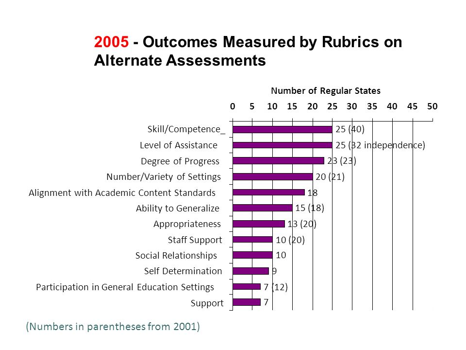 2005 - Outcomes Measured by Rubrics on Alternate Assessments 25 (40) 25 (32 independence) 23 (23) 20 (21) 18 15 (18) 13 (20) 10 (20) 10 9 7 (12) 7 05101520253035404550 Skill/Competence_ Level of Assistance Degree of Progress Number/Variety of Settings Alignment with Academic Content Standards Ability to Generalize Appropriateness Staff Support Social Relationships Self Determination Participation in General Education Settings Support Number of Regular States (Numbers in parentheses from 2001)