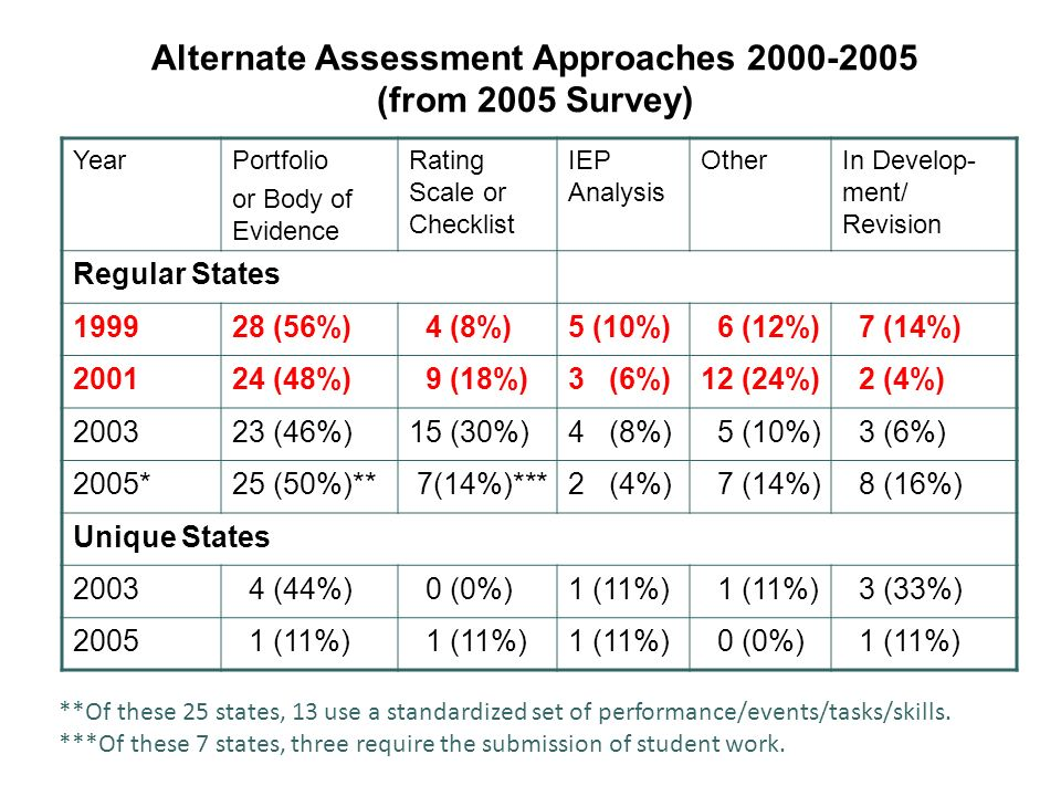 Alternate Assessment Approaches 2000-2005 (from 2005 Survey) YearPortfolio or Body of Evidence Rating Scale or Checklist IEP Analysis OtherIn Develop- ment/ Revision Regular States 199928 (56%) 4 (8%)5 (10%) 6 (12%) 7 (14%) 200124 (48%) 9 (18%)3 (6%)12 (24%) 2 (4%) 200323 (46%)15 (30%)4 (8%) 5 (10%) 3 (6%) 2005*25 (50%)** 7(14%)***2 (4%) 7 (14%) 8 (16%) Unique States 2003 4 (44%) 0 (0%)1 (11%) 3 (33%) 2005 1 (11%) 0 (0%) 1 (11%) **Of these 25 states, 13 use a standardized set of performance/events/tasks/skills.