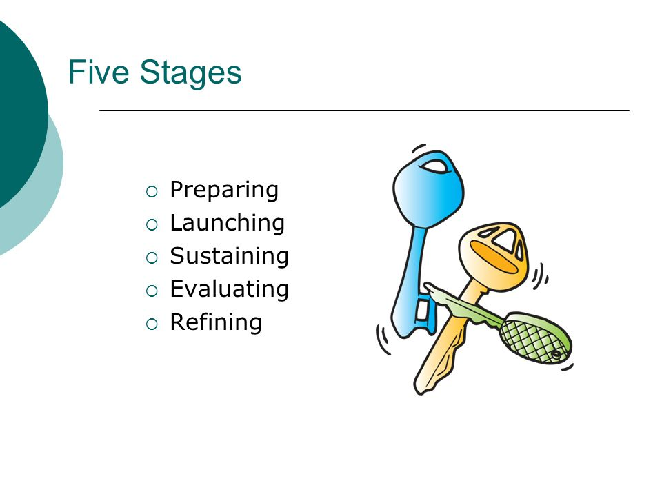 Five Stages Preparing Launching Sustaining Evaluating Refining