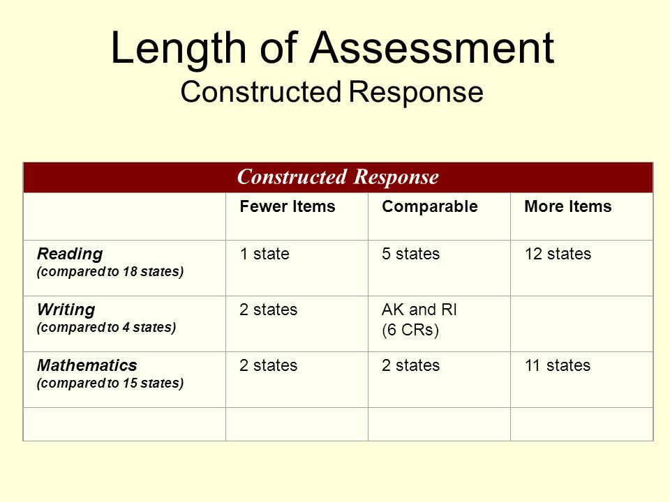 Length of Assessment Constructed Response Constructed Response Fewer ItemsComparableMore Items Reading (compared to 18 states) 1 state5 states12 states Writing (compared to 4 states) 2 statesAK and RI (6 CRs) Mathematics (compared to 15 states) 2 states 11 states