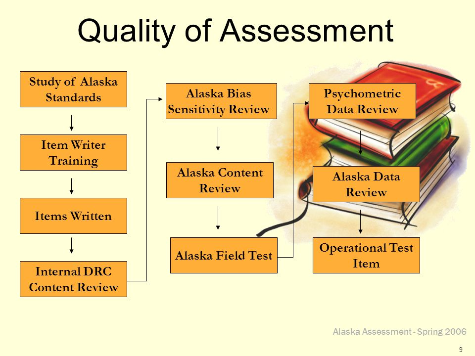 Alaska Assessment - Spring 2006 10 Quality of Assessment Quality Assurance –Data Recognition Corporation (DRC) has increased quality assurance steps Additional external editors Built in additional internal quality checks –EED has reviewed all items that have been placed in the forms, including field test items Each form reviewed by at least two people at EED –Test follows Universal Design providing the greatest access to students (see handout)(see handout)