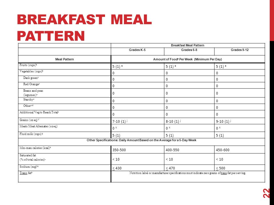 BREAKFAST MEAL PATTERN 22 Breakfast Meal Pattern Grades K-5Grades 6-8Grades 9-12 Meal PatternAmount of Food a Per Week (Minimum Per Day) Fruits (cups) b 5 (1) e Vegetables (cups) b 000 Dark green c 000 Red/Orange c 000 Beans and peas (legumes) c 000 Starchy c 000 Other c,d 000 Additional Veg to Reach Total e 000 Grains (oz eq) f 7-10 (1) j 8-10 (1) j 9-10 (1) j Meats/Meat Alternates (oz eq) 0 k Fluid milk (cups) g 5 (1) Other Specifications: Daily Amount Based on the Average for a 5-Day Week Min-max calories (kcal) h Saturated fat (% of total calories) h < 10 Sodium (mg) h,i < 430< 470< 500 Trans fat h Nutrition label or manufacturer specifications must indicate zero grams of trans fat per serving.