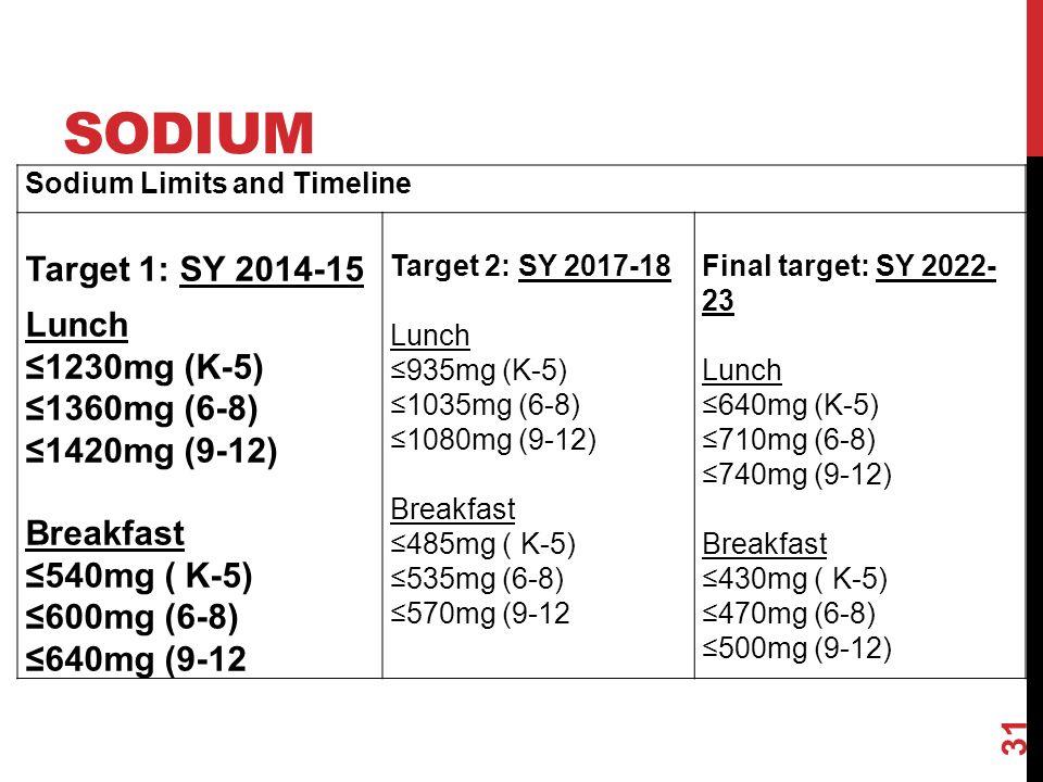 SODIUM 31 Sodium Limits and Timeline Target 1: SY 2014-15 Lunch 1230mg (K-5) 1360mg (6-8) 1420mg (9-12) Breakfast 540mg ( K-5) 600mg (6-8) 640mg (9-12 Target 2: SY 2017-18 Lunch 935mg (K-5) 1035mg (6-8) 1080mg (9-12) Breakfast 485mg ( K-5) 535mg (6-8) 570mg (9-12 Final target: SY 2022- 23 Lunch 640mg (K-5) 710mg (6-8) 740mg (9-12) Breakfast 430mg ( K-5) 470mg (6-8) 500mg (9-12)