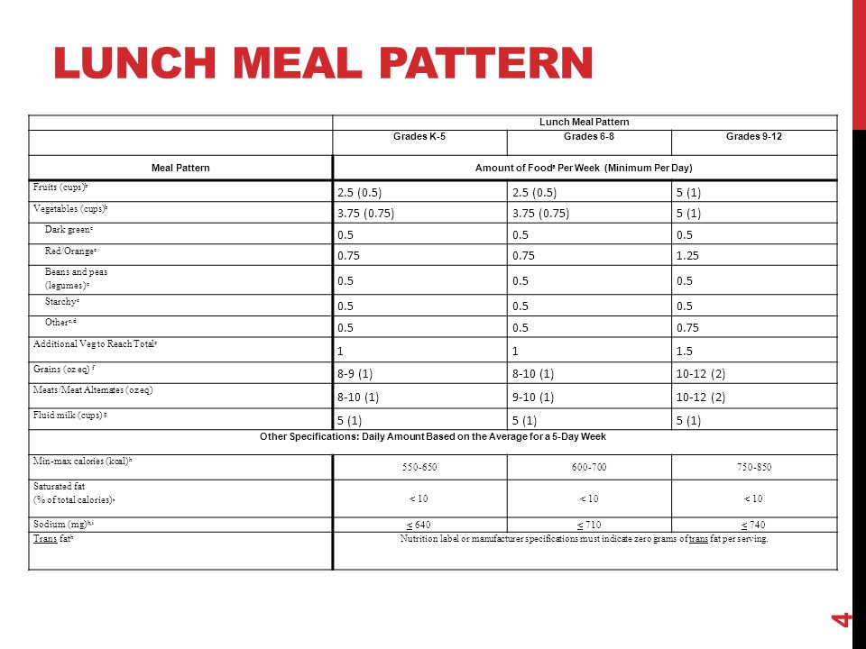 LUNCH MEAL PATTERN 4 Lunch Meal Pattern Grades K-5Grades 6-8Grades 9-12 Meal PatternAmount of Food a Per Week (Minimum Per Day) Fruits (cups) b 2.5 (0.5) 5 (1) Vegetables (cups) b 3.75 (0.75) 5 (1) Dark green c 0.5 Red/Orange c Beans and peas (legumes) c 0.5 Starchy c 0.5 Other c,d Additional Veg to Reach Total e Grains (oz eq) f 8-9 (1)8-10 (1)10-12 (2) Meats/Meat Alternates (oz eq) 8-10 (1)9-10 (1)10-12 (2) Fluid milk (cups) g 5 (1) Other Specifications: Daily Amount Based on the Average for a 5-Day Week Min-max calories (kcal) h Saturated fat (% of total calories) h < 10 Sodium (mg) h,i < 640< 710< 740 Trans fat h Nutrition label or manufacturer specifications must indicate zero grams of trans fat per serving.