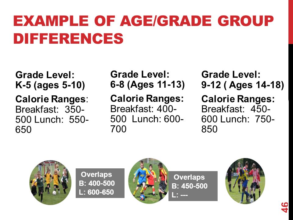 EXAMPLE OF AGE/GRADE GROUP DIFFERENCES 46 Grade Level: K-5 (ages 5-10) Calorie Ranges: Breakfast: Lunch: Grade Level: 6-8 (Ages 11-13) Calorie Ranges: Breakfast: Lunch: Grade Level: 9-12 ( Ages 14-18) Calorie Ranges: Breakfast: Lunch: Overlaps B: L: --- Overlaps B: L: