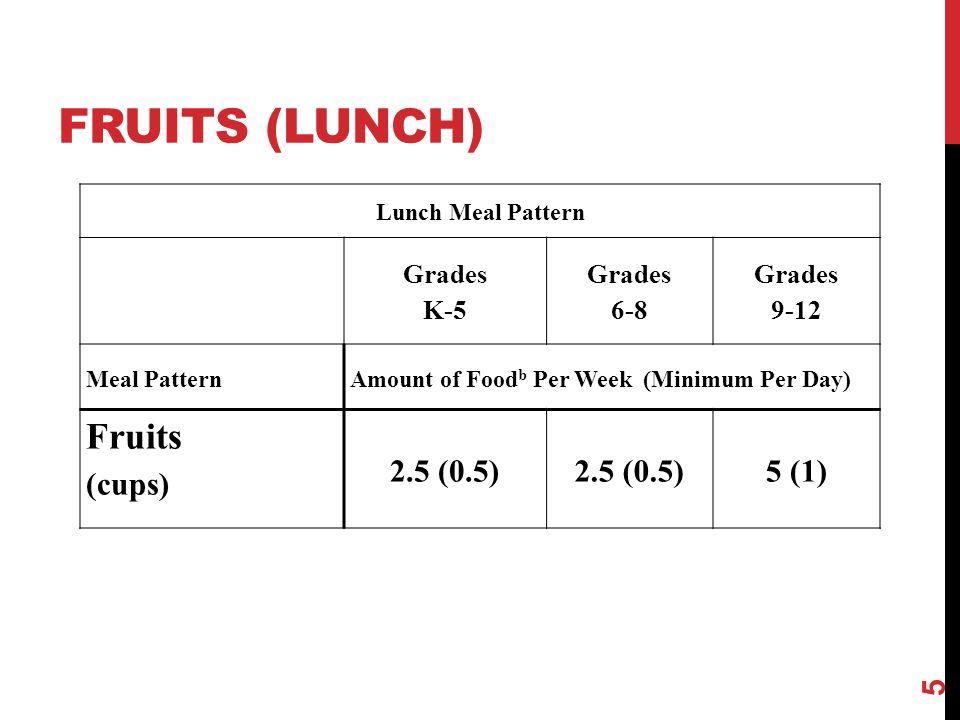 GRAINS (BREAKFAST) 26 Breakfast Meal Pattern Grades K-5 Grades 6-8 Grades 9-12 Meal Pattern Amount of Food Per Week (Minimum Per Day) Grains (oz eq)7-10 (1)8-10 (1)9-10 (1)