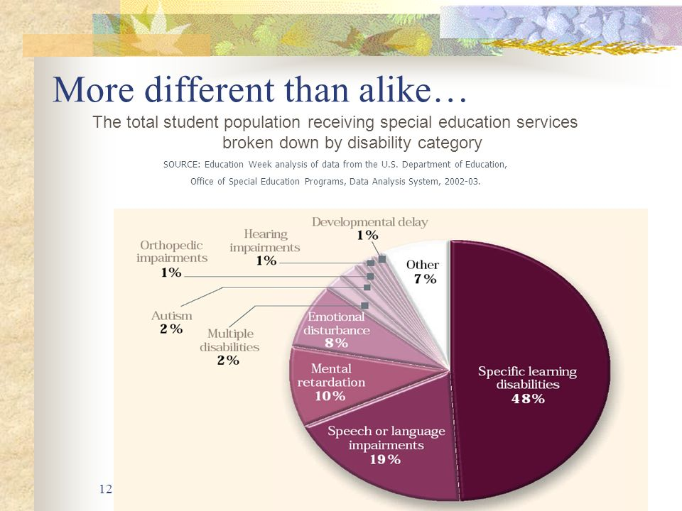 Alaska Department of Education & Early Development12 More different than alike… The total student population receiving special education services broken down by disability category SOURCE: Education Week analysis of data from the U.S.