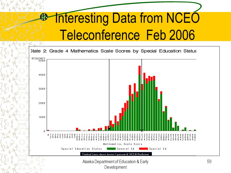 Alaska Department of Education & Early Development 59 Interesting Data from NCEO Teleconference Feb 2006