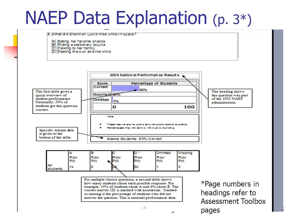 Part IV: NAEP Assessment Toolbox Strategies25 NAEP Data Explanation (p. 3*) *Page numbers in headings refer to Assessment Toolbox pages