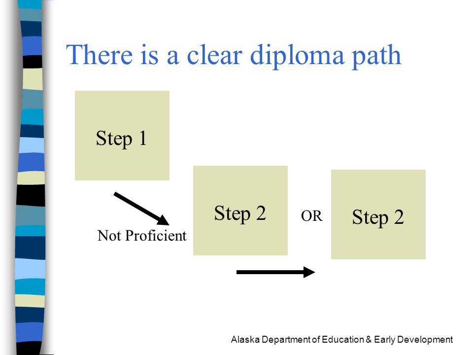 Alaska Department of Education & Early Development Questions