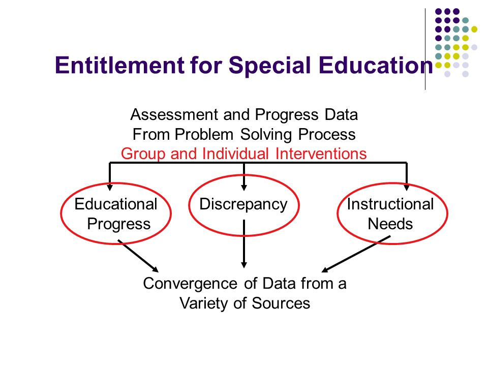 Entitlement for Special Education Educational Progress DiscrepancyInstructional Needs Assessment and Progress Data From Problem Solving Process Group and Individual Interventions Convergence of Data from a Variety of Sources