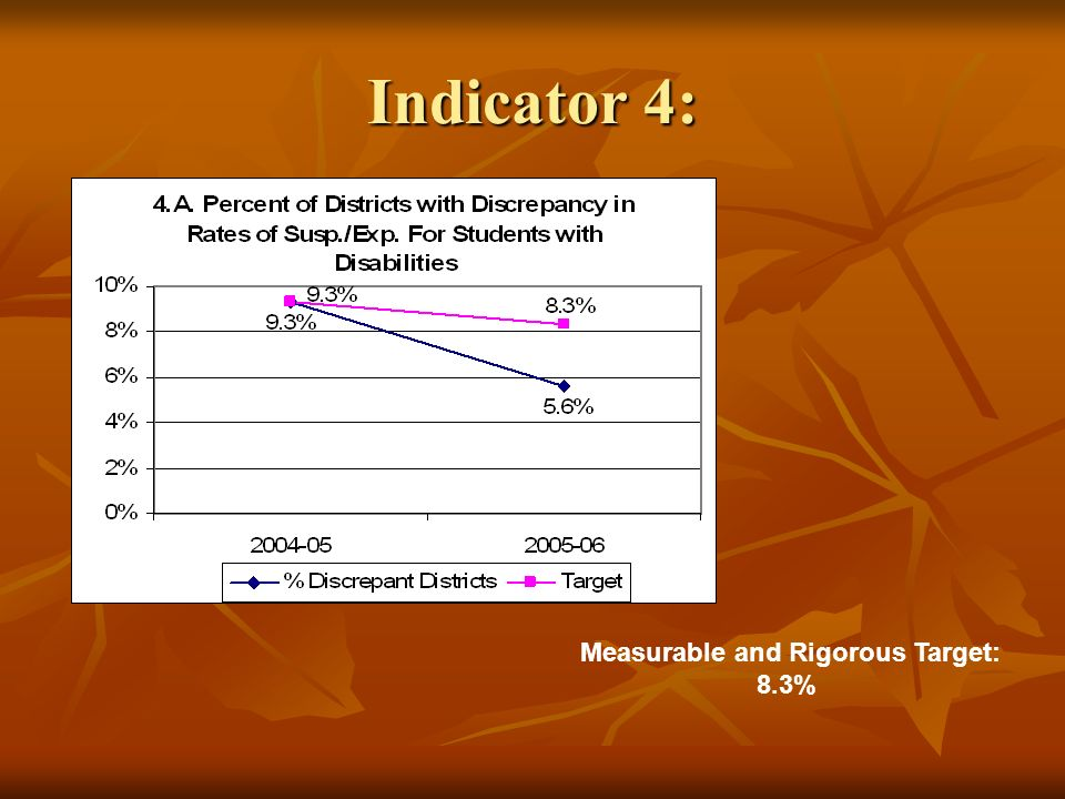 Indicator 4: Measurable and Rigorous Target: 8.3%