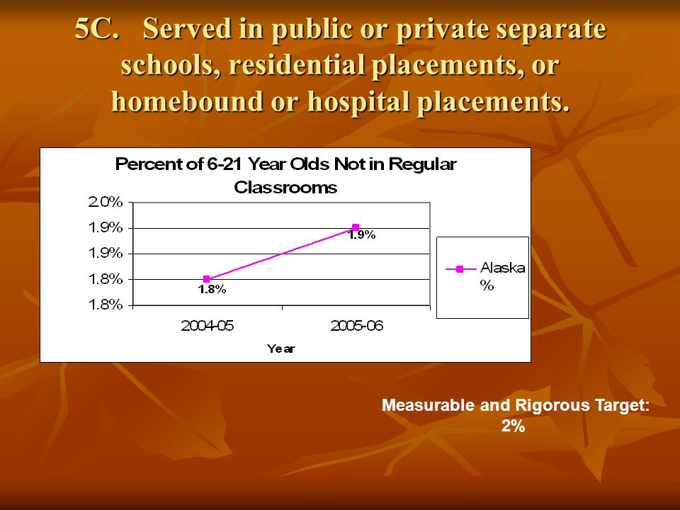 5C.Served in public or private separate schools, residential placements, or homebound or hospital placements.