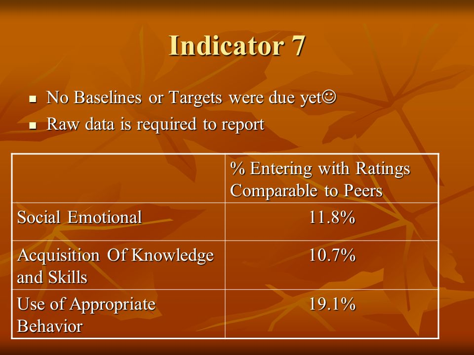 Indicator 7 No Baselines or Targets were due yet Raw data is required to report % Entering with Ratings Comparable to Peers Social Emotional 11.8% Acq