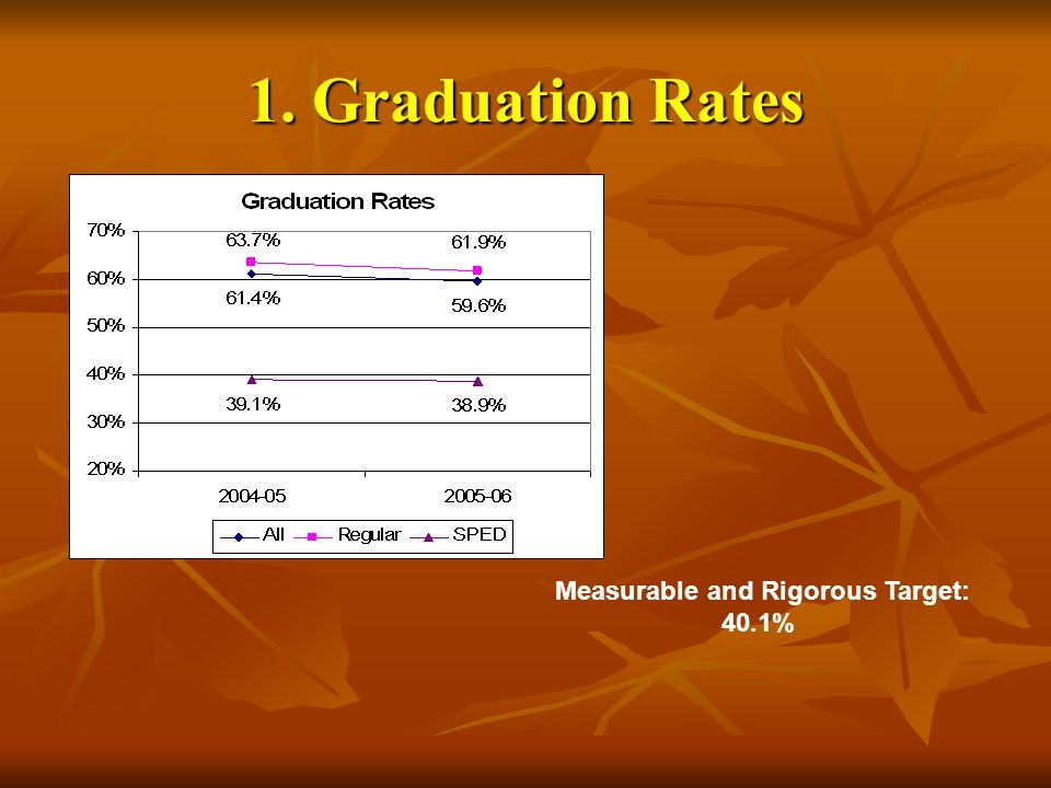 1. Graduation Rates Measurable and Rigorous Target: 40.1%
