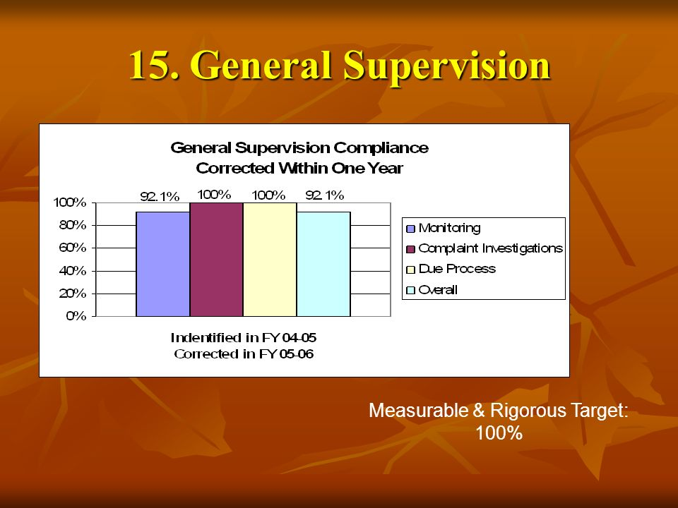 15. General Supervision Measurable & Rigorous Target: 100%