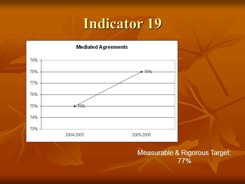 Indicator 19 Measurable & Rigorous Target: 77%