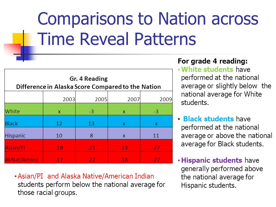 Comparisons to Nation across Time Reveal Patterns Gr. 4 Reading Difference in Alaska Score Compared to the Nation 2003200520072009 Whitex-3x Black1213